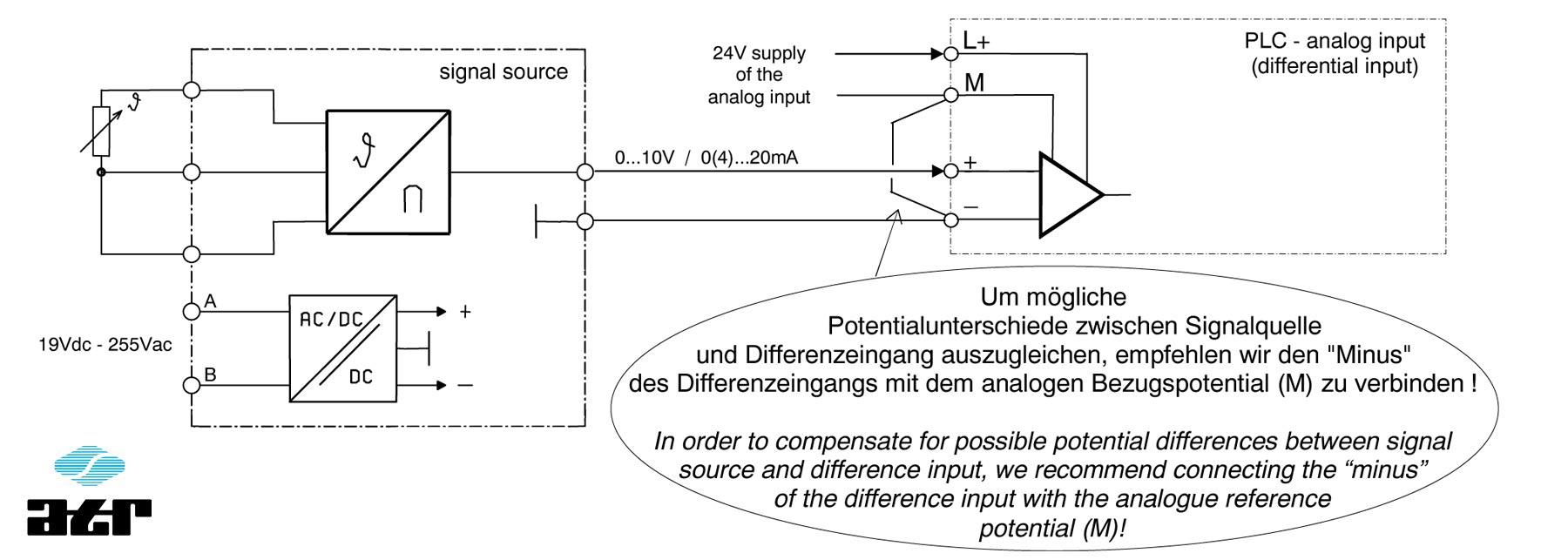 Anschluss von analogen Signalquellen an Differenzeingänge mit potentialbehafteter Versorgung (ATR)