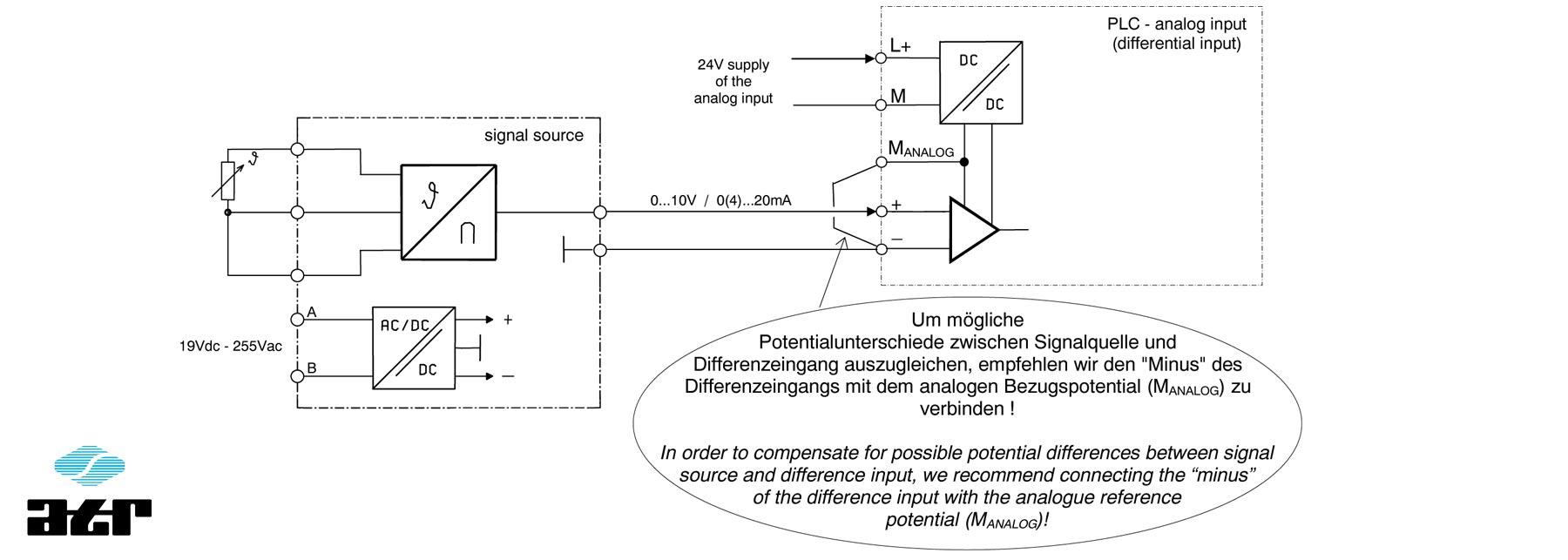 Anschluss von analogen Signalquellen an Differenzeingänge mit potentialtrennender Versorgung (ATR)